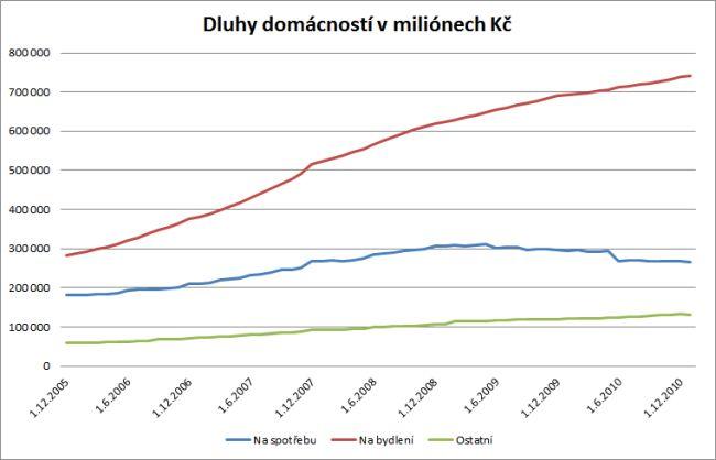 Dluhy domácností 2011